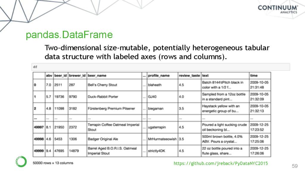 59 pandas.DataFrame Two-dimensional size-mutabl...