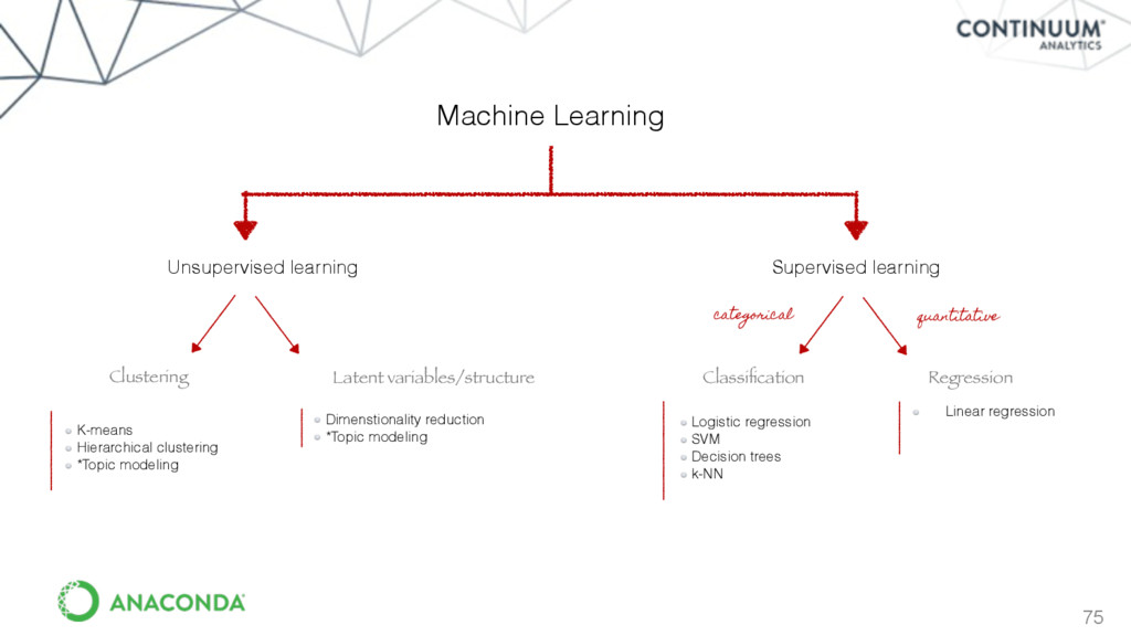 75 Machine Learning Unsupervised learning Super...
