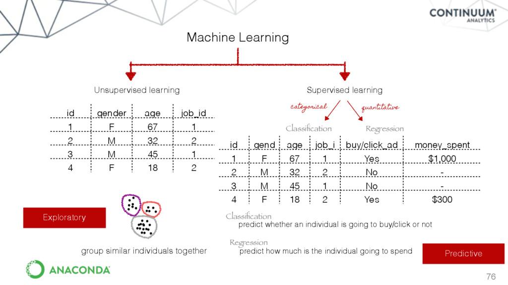 76 Exploratory Predictive Machine Learning Unsu...