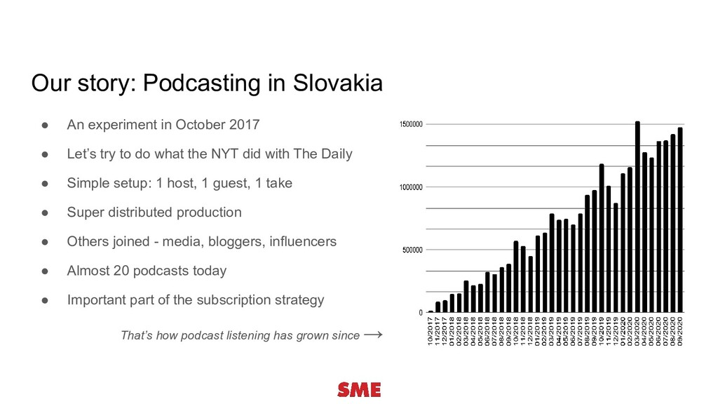 Our story: Podcasting in Slovakia ● An experime...