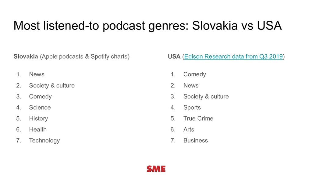 Most listened-to podcast genres: Slovakia vs US...