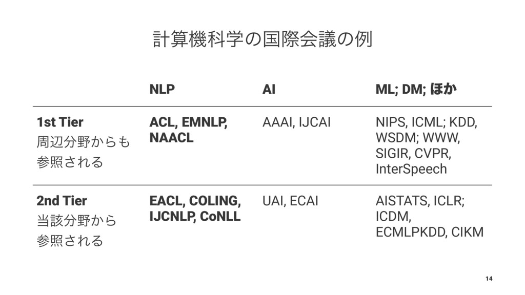 ܭػՊֶͷࠃࡍձٞͷྫ NLP AI ML; DM; ΄͔ 1st Tier पล͔Β...
