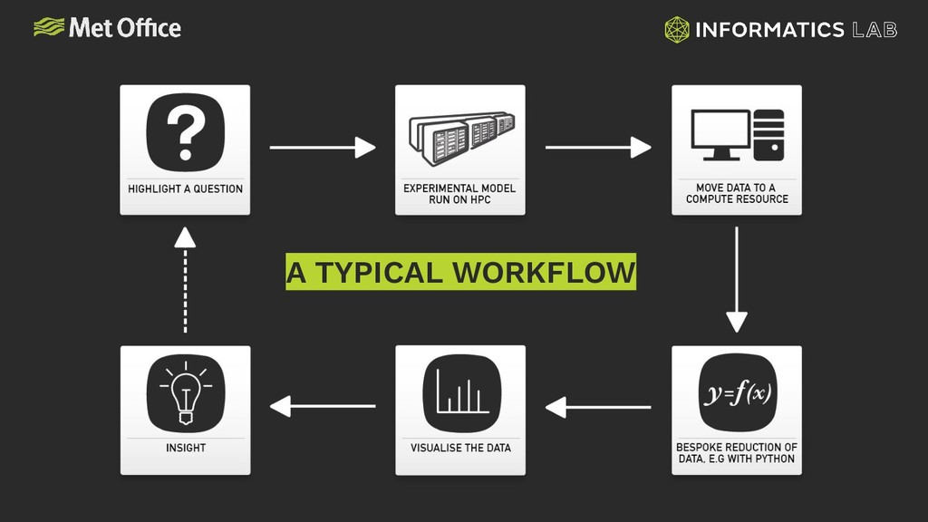 A TYPICAL WORKFLOW