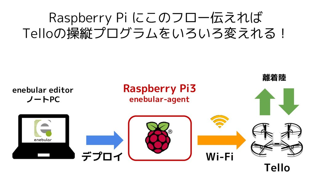 Raspberry Pi にこのフロー伝えれば Telloの操縦プログラムをいろいろ変えれる!...