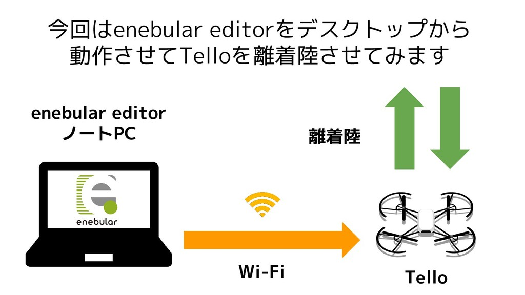 今回はenebular editorをデスクトップから 動作させてTelloを離着陸させてみま...