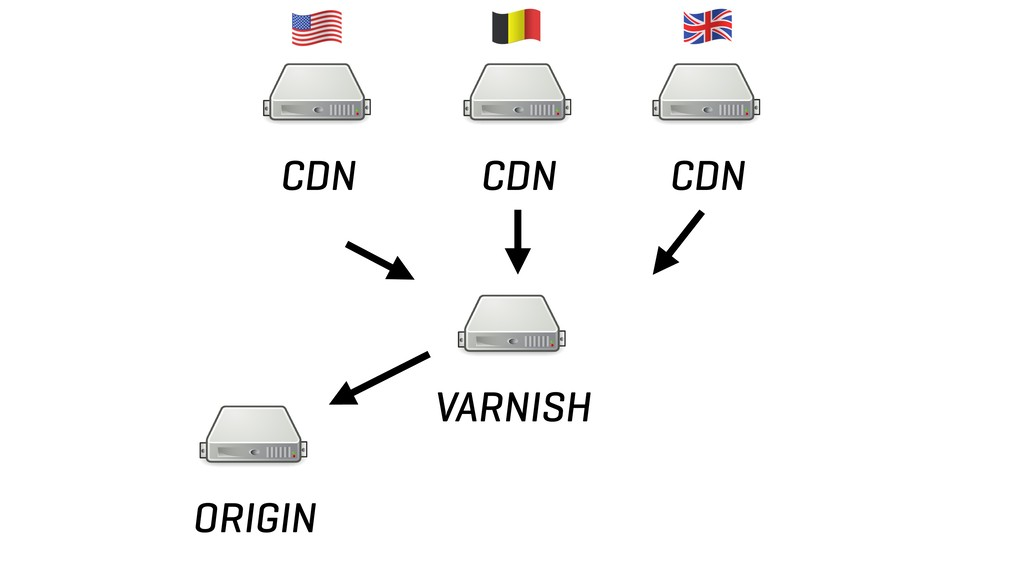 CDN CDN CDN ORIGIN VARNISH