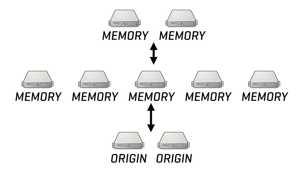 MEMORY MEMORY ORIGIN ORIGIN MEMORY MEMORY MEMOR...