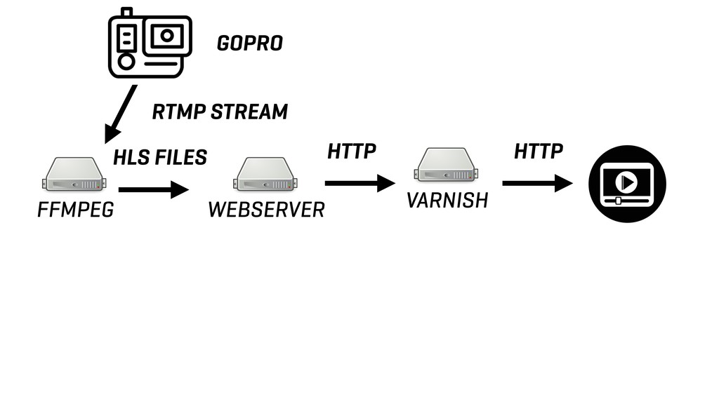 FFMPEG WEBSERVER VARNISH RTMP STREAM HLS FILES ...