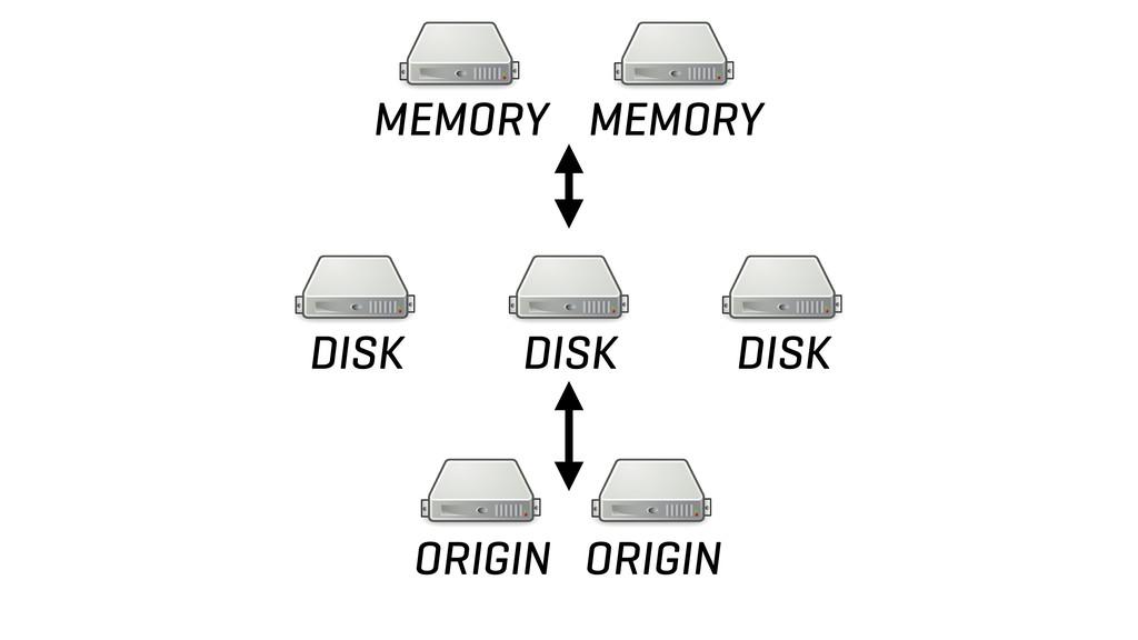 MEMORY MEMORY ORIGIN ORIGIN DISK DISK DISK