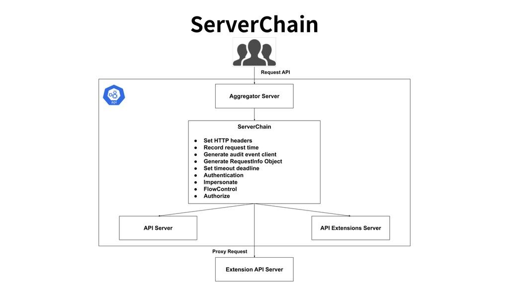 ServerChain