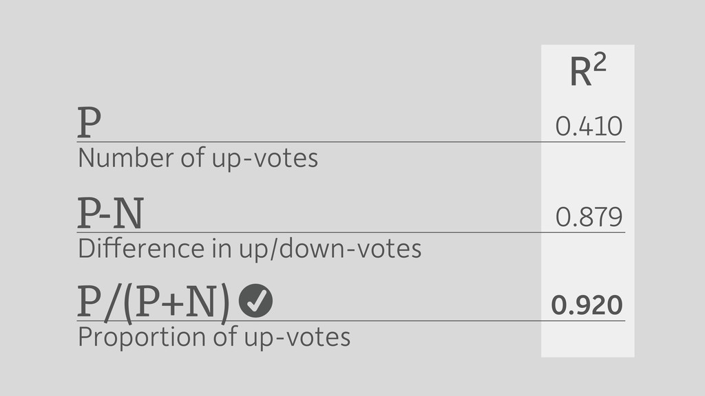 P Number of up-votes P-N Difference in up/down-v...