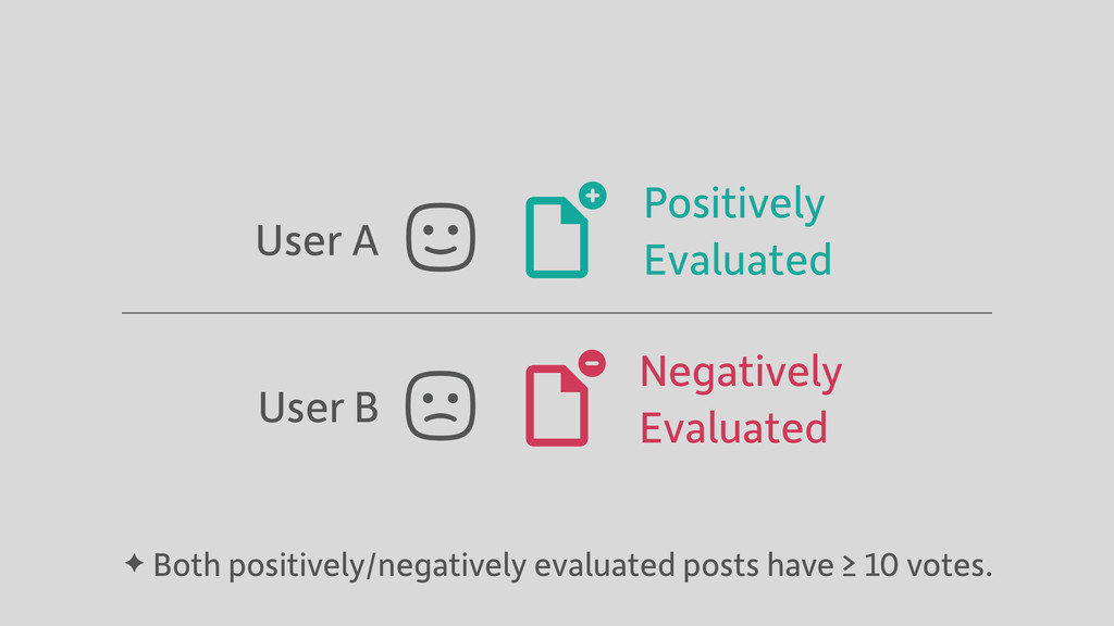 User A Positively Evaluated Negatively Evaluate...
