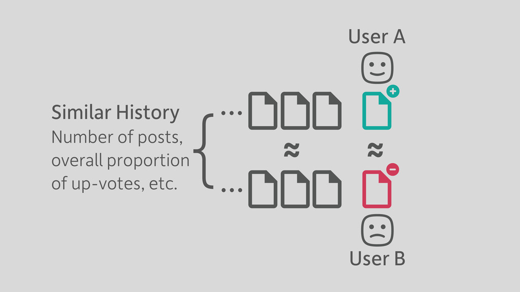 User A User B … … { Similar History Number of p...