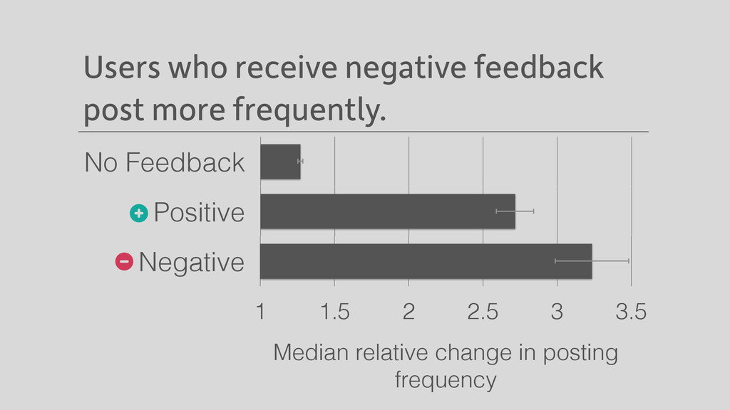 Users who receive negative feedback post more f...