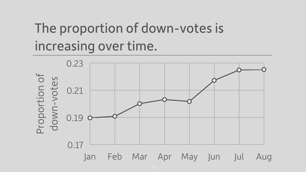 The proportion of down-votes is increasing over...