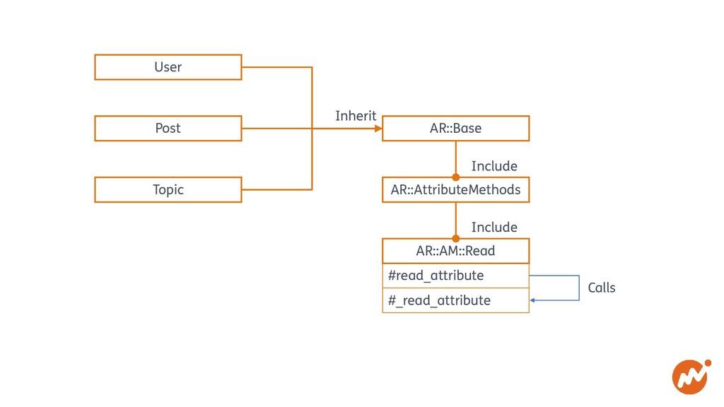 User Post Topic AR::Base AR::AttributeMethods A...