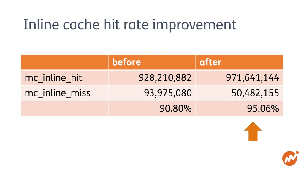 Inline cache hit rate improvement before after ...