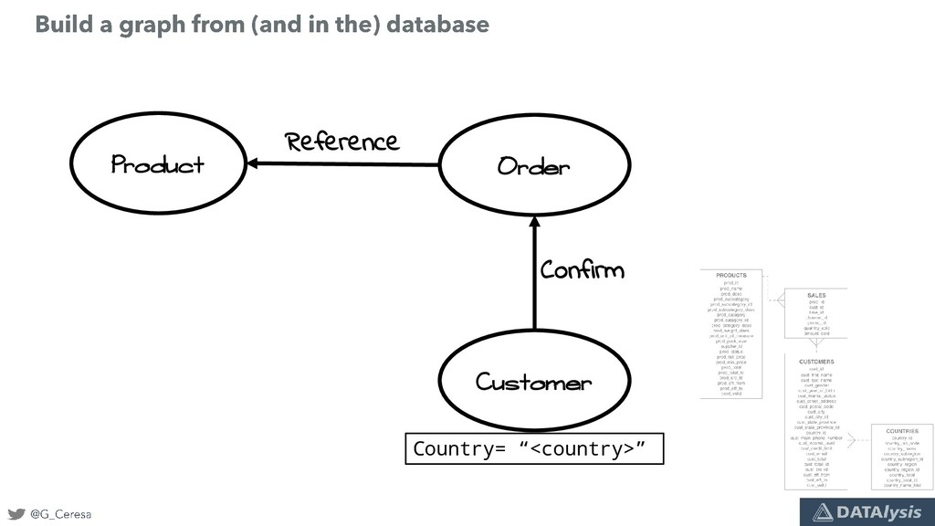 Product Order Customer Confirm Reference Countr...
