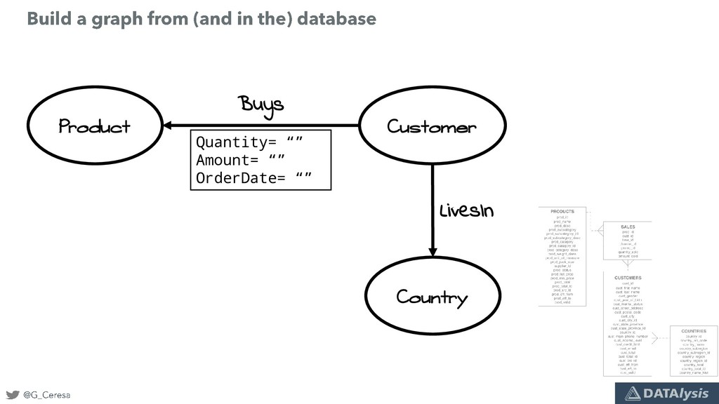 Product Customer Country LivesIn Buys Quantity=...