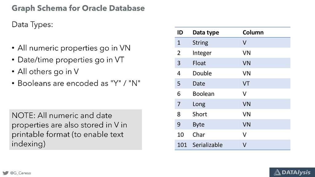 • • • • ID Data type Column 1 String V 2 Intege...