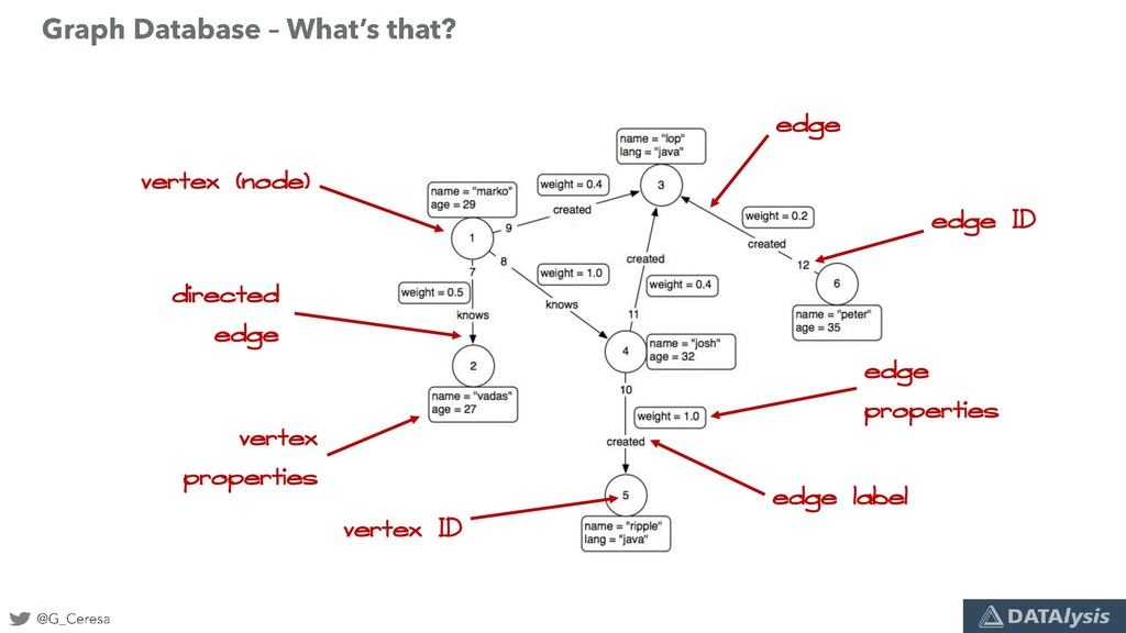 vertex (node) vertex properties vertex ID edge ...