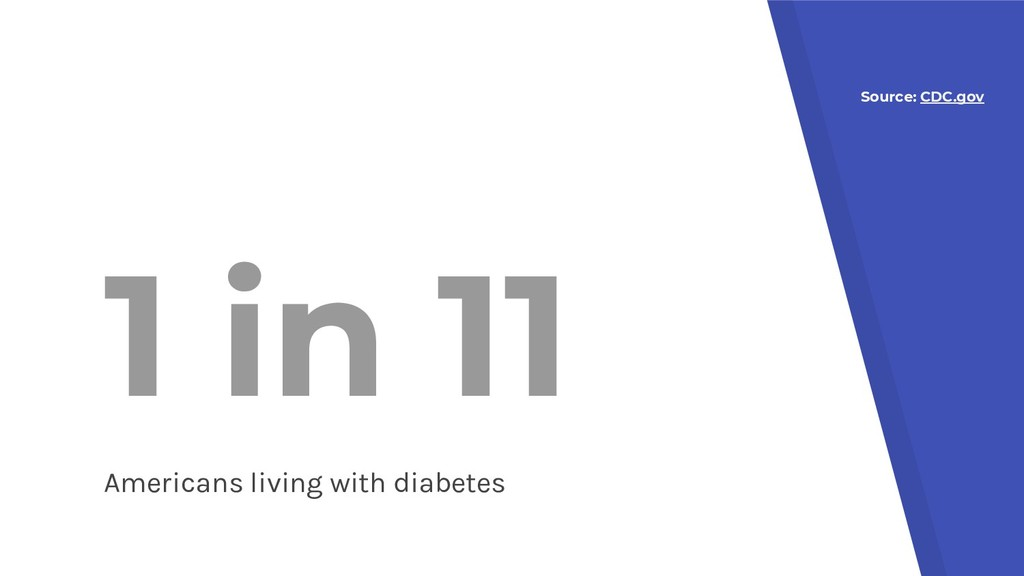 1 in 11 Americans living with diabetes Source: ...