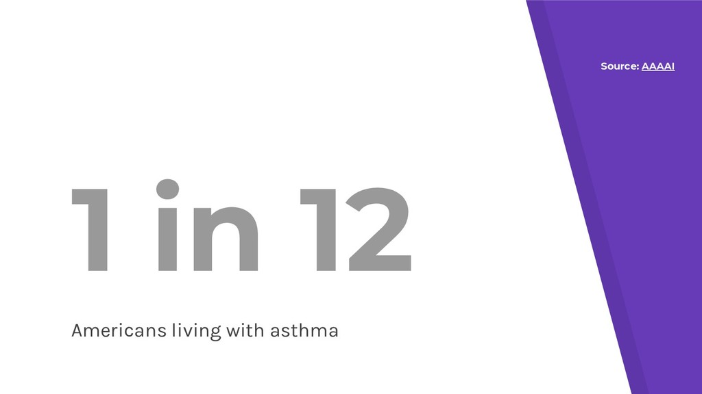 1 in 12 Americans living with asthma Source: AA...