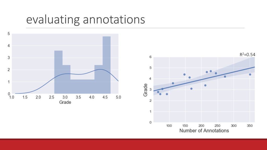 evaluating annotations R2=0.54