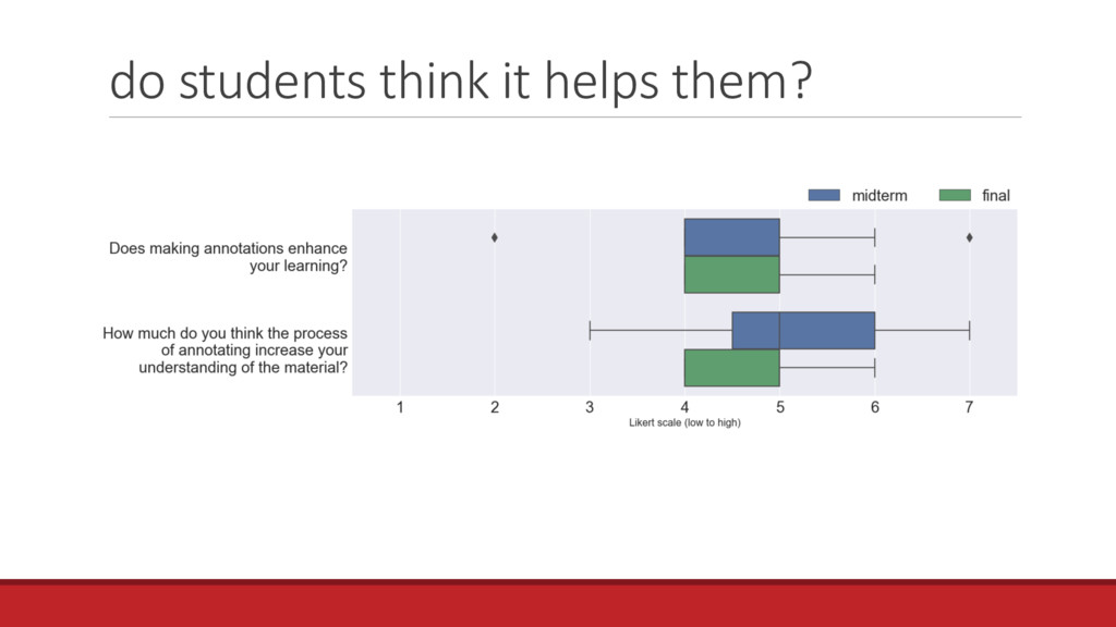 do students think it helps them?