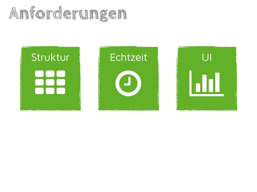 UI Echtzeit Anforderungen | Struktur ' (