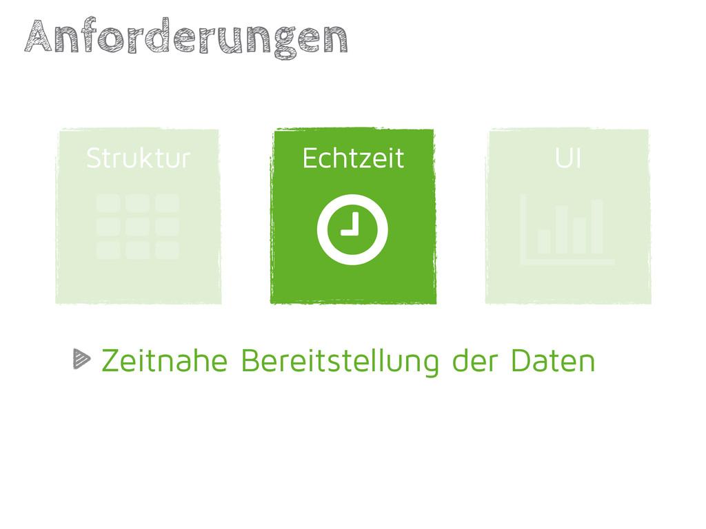 UI Echtzeit Anforderungen | Struktur ' ( Zeitna...