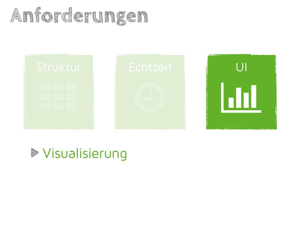 UI Echtzeit Anforderungen | Struktur ' ( Visual...