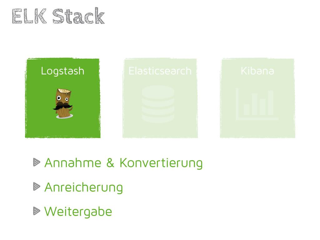 Kibana Elasticsearch ELK Stack | Logstash  Ann...