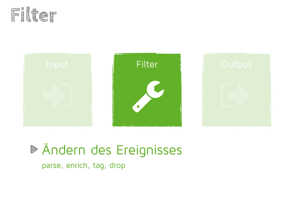 Output Filter Filter ) Input * + Ändern des Ere...