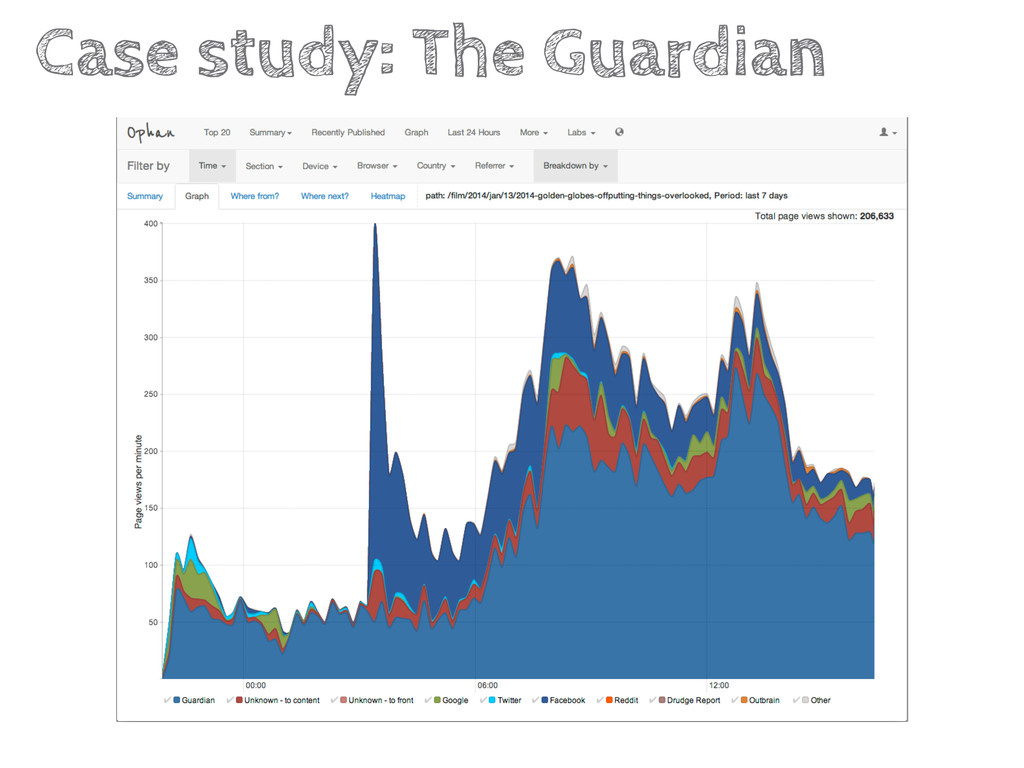 Case study: The Guardian