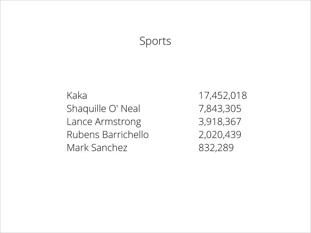 Kaka Shaquille O' Neal Lance Armstrong Rubens B...