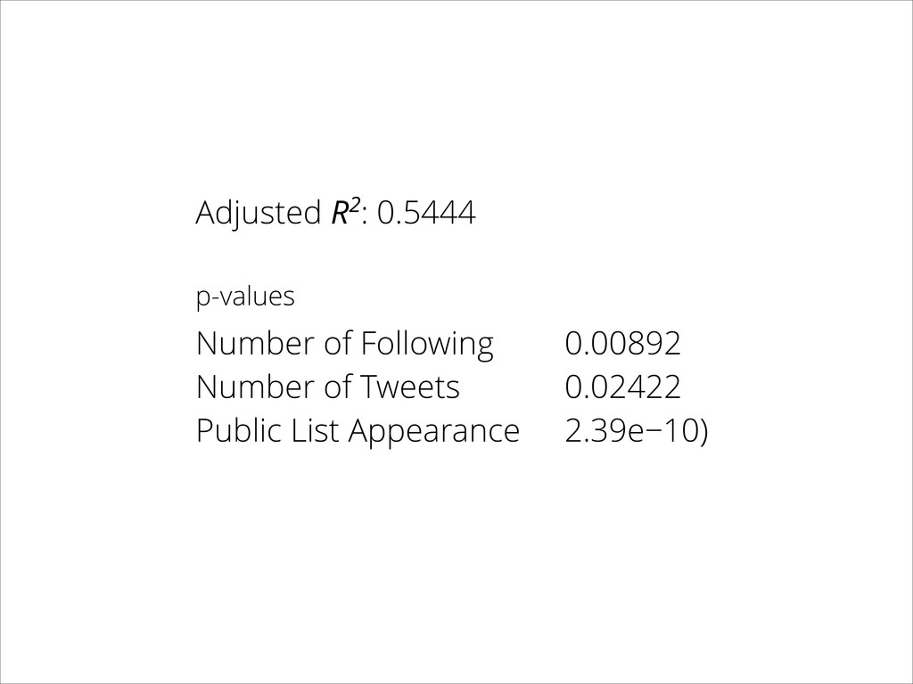 Adjusted R2: 0.5444 ! p-values ! Number of Foll...