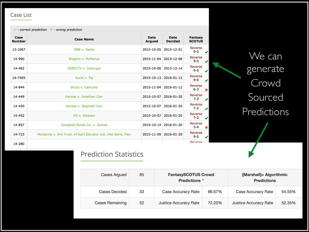 We can generate Crowd Sourced Predictions