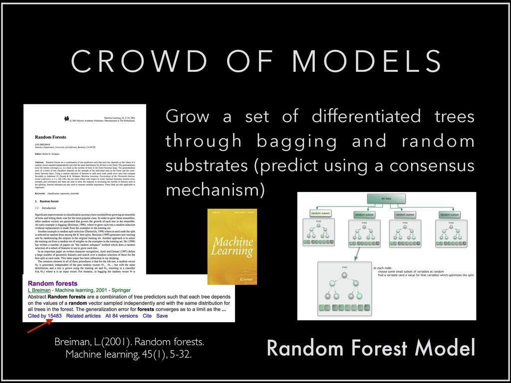 Random Forest Model Breiman, L.(2001). Random f...