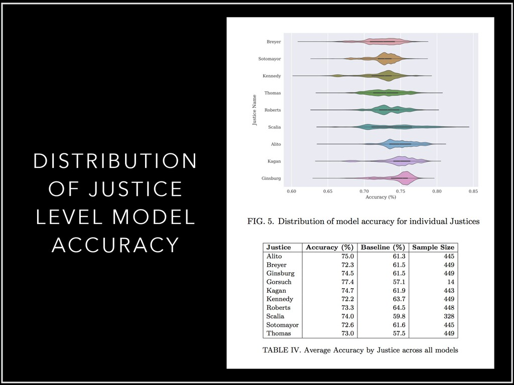 DISTRIBUTION OF JUSTICE LEVEL MODEL ACCURACY