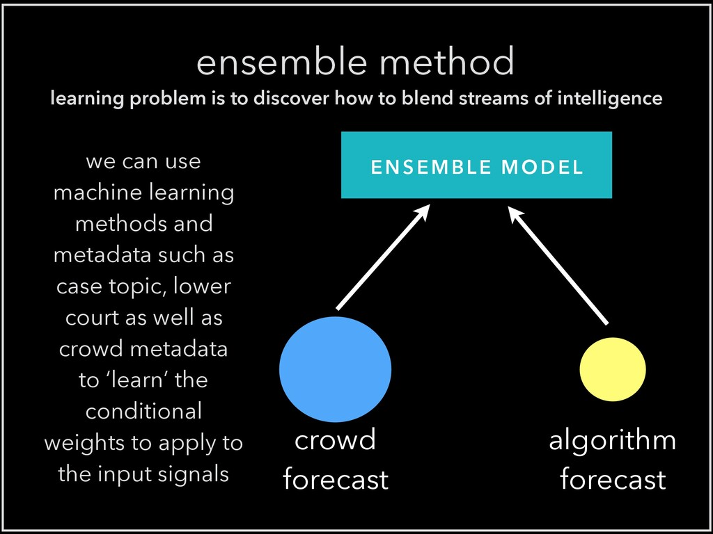 crowd forecast learning problem is to discover ...