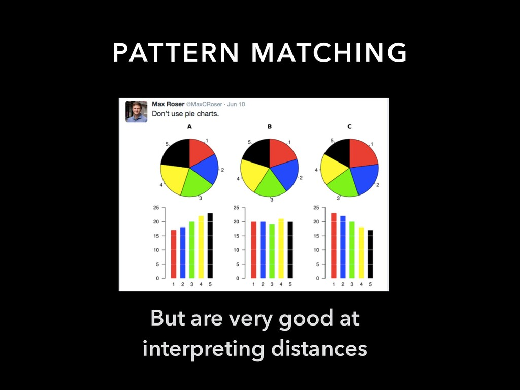 PATTERN MATCHING But are very good at interpret...