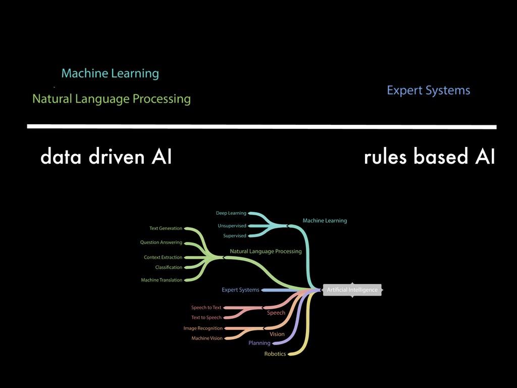 data driven AI rules based AI