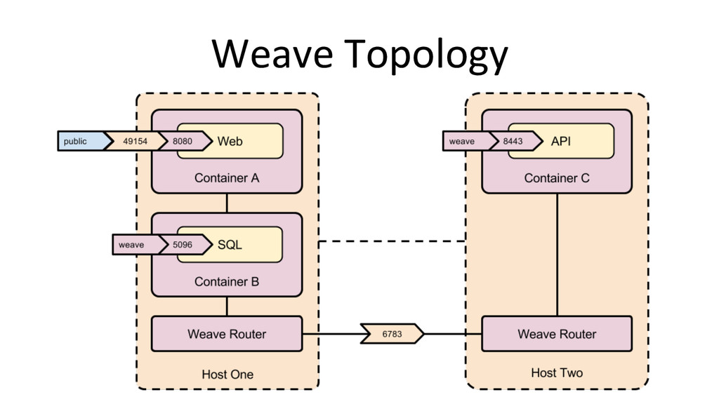 Weave Topology