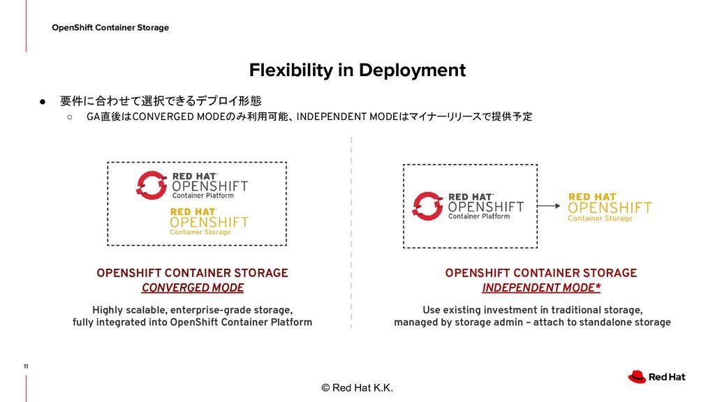 © Red Hat K.K. Flexibility in Deployment ● 要件に合...