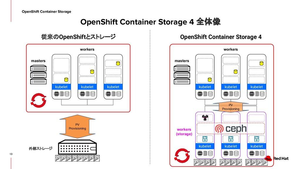 13 従来のOpenShiftとストレージ OpenShift Container Stora...