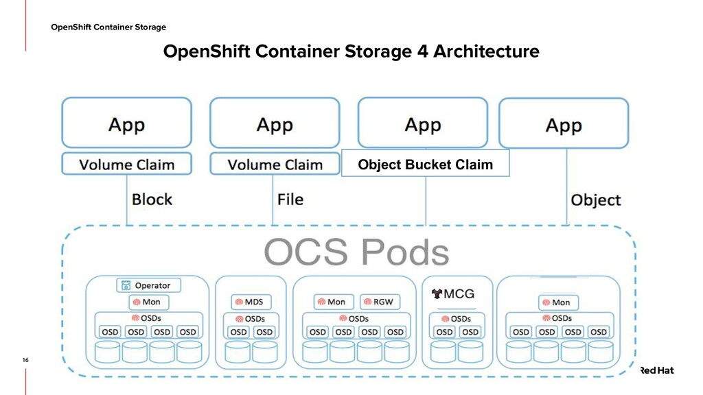 16 OpenShift Container Storage Object Bucket Cl...