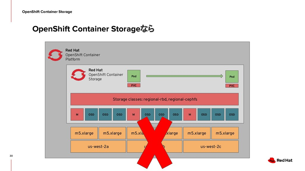 30 OpenShift Container Storage OpenShift Contai...