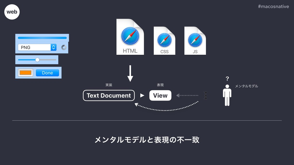 #macosnative Text Document web View ʁ ϝϯλϧϞσϧͱද...