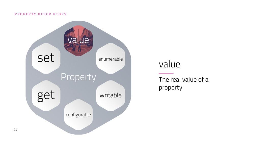 24 value The real value of a property P R O P E...